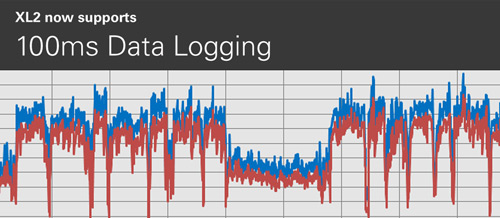 100ms Data Logging